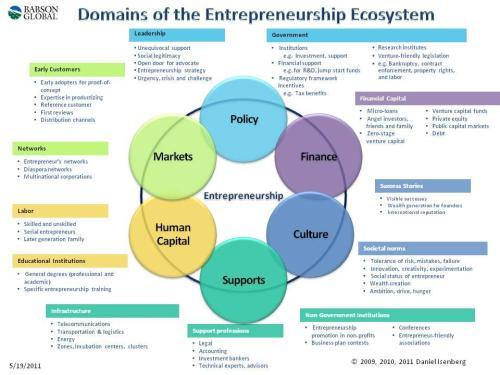 https://www.forbes.com/forbes/welcome/?toURL=https://www.forbes.com/sites/danisenberg/2011/05/25/introducing-the-entrepreneurship-ecosystem-four-defining-characteristics/&refURL=https://www.google.com/&referrer=https://www.google.com/